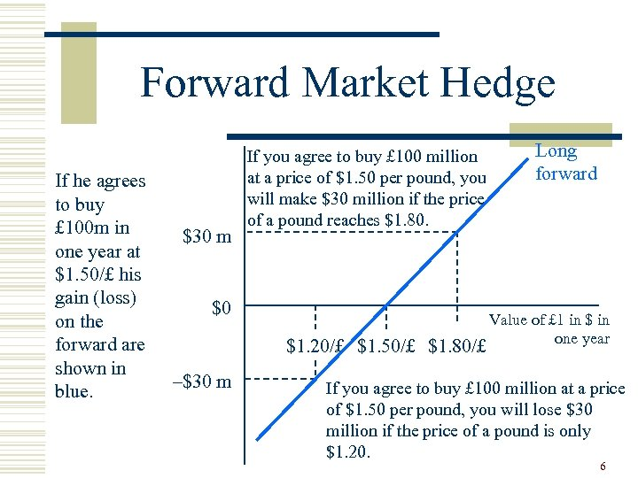 Forward Market Hedge If he agrees to buy £ 100 m in one year