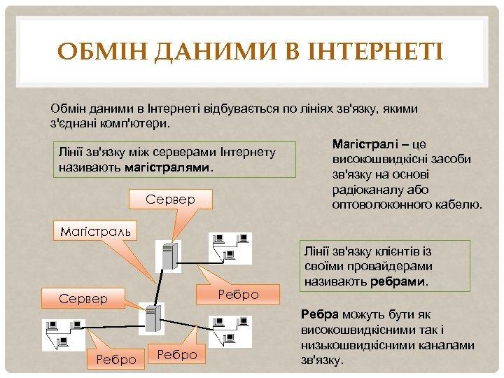 ОБМІН ДАНИМИ В ІНТЕРНЕТІ Обмін даними в Інтернеті відбувається по лініях зв'язку, якими з'єднані