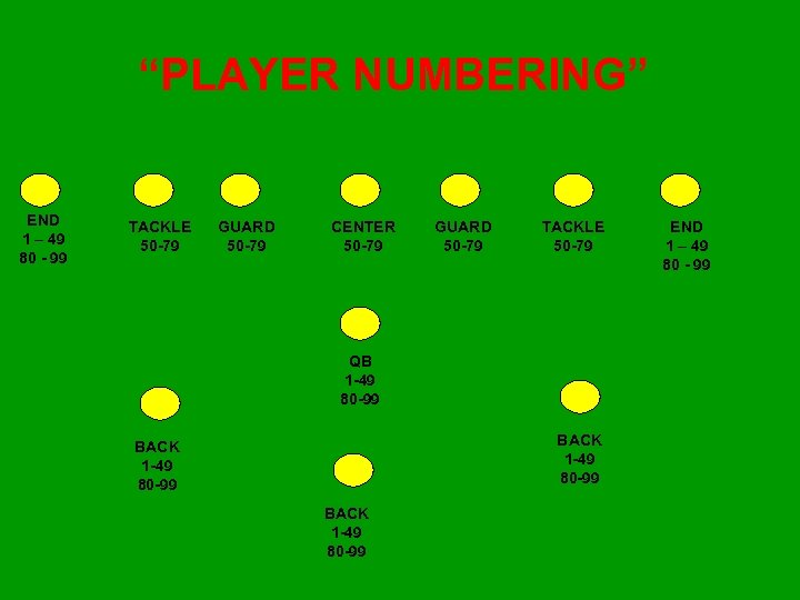 """""""PLAYER NUMBERING"""" END 1 – 49 80 - 99 TACKLE 50 -79 GUARD 50"""