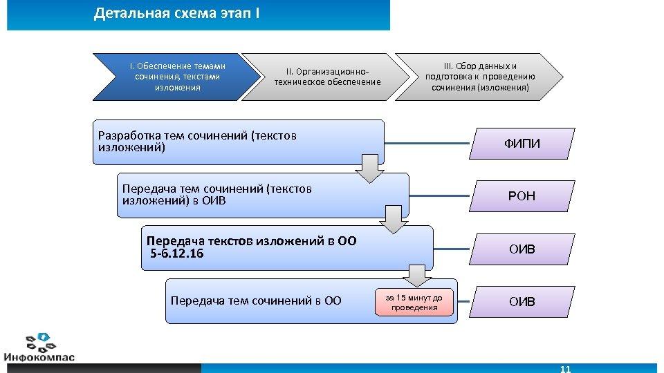 Детальная схема этап I I. Обеспечение темами сочинения, текстами изложения II. Организационнотехническое обеспечение III.
