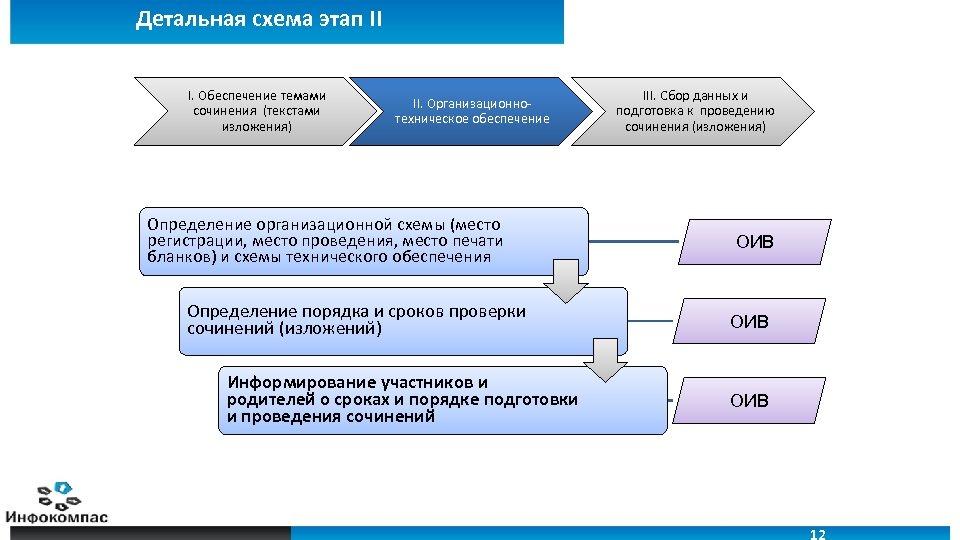 Детальная схема этап II I. Обеспечение темами сочинения (текстами изложения) II. Организационно- техническое обеспечение