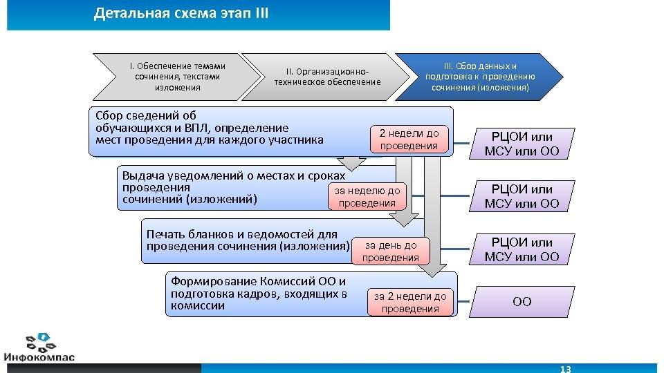 Детальная схема этап III I. Обеспечение темами сочинения, текстами изложения 13 II. Организационнотехническое обеспечение