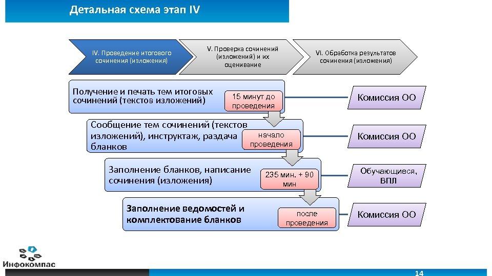 Детальная схема этап IV IV. Проведение итогового сочинения (изложения) V. Проверка сочинений (изложений) и