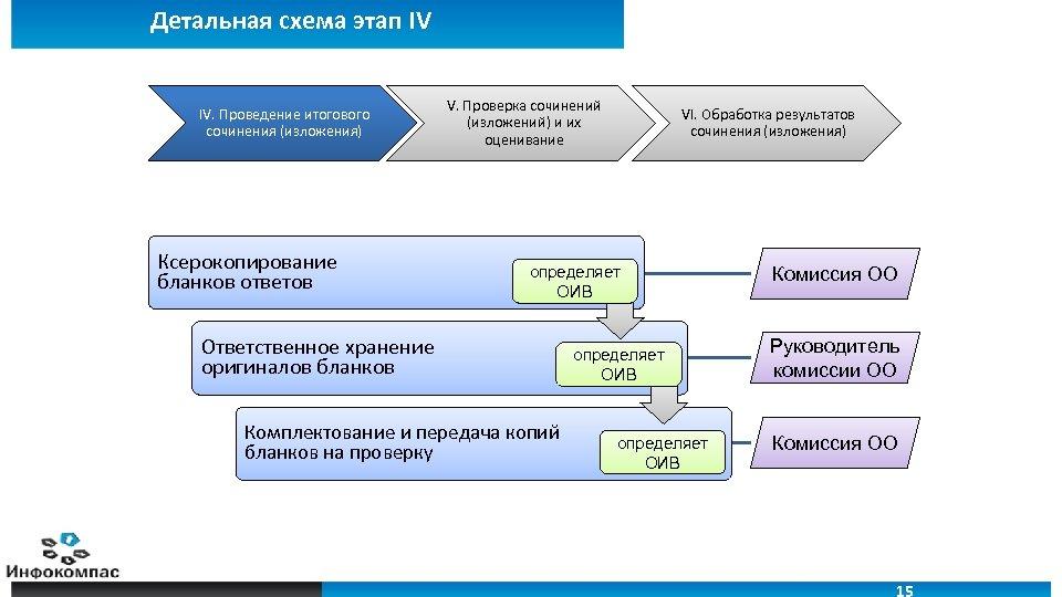 Детальная схема этап IV IV. Проведение итогового сочинения (изложения) Ксерокопирование бланков ответов V. Проверка