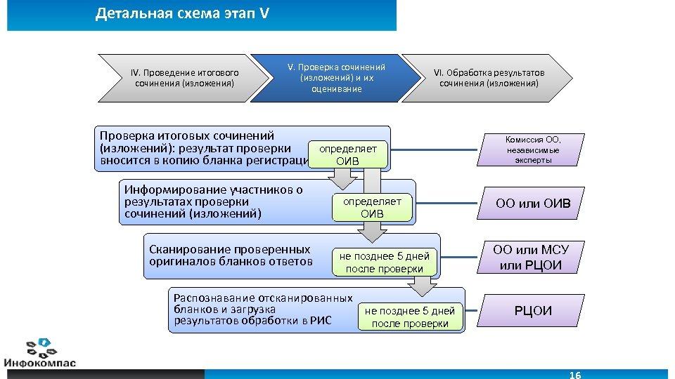 Детальная схема этап V IV. Проведение итогового сочинения (изложения) V. Проверка сочинений (изложений) и