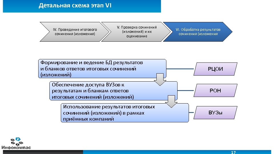 Детальная схема этап VI IV. Проведение итогового сочинения (изложения) V. Проверка сочинений (изложений) и