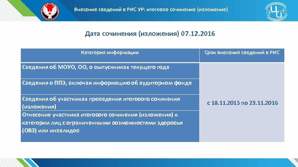 Внесение сведений в РИС УР: итоговое сочинение (изложение) Дата сочинения (изложения) 07. 12. 2016