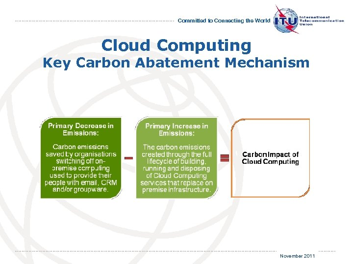 Committed to Connecting the World Cloud Computing Key Carbon Abatement Mechanism November 2011