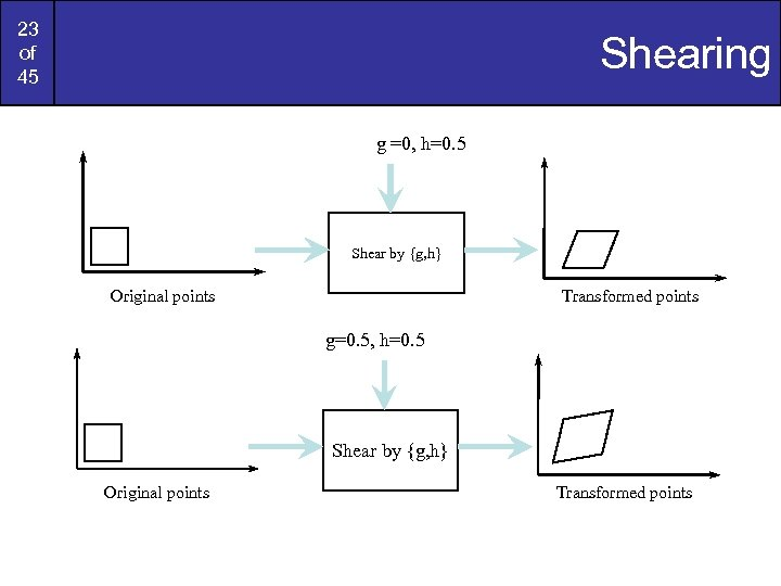 23 of 45 Shearing g =0, h=0. 5 Shear by {g, h} Original points