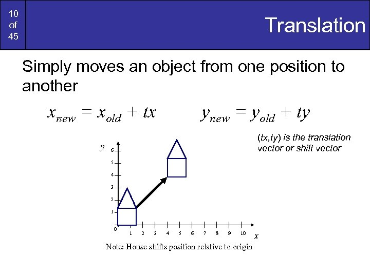 10 of 45 Translation Simply moves an object from one position to another xnew