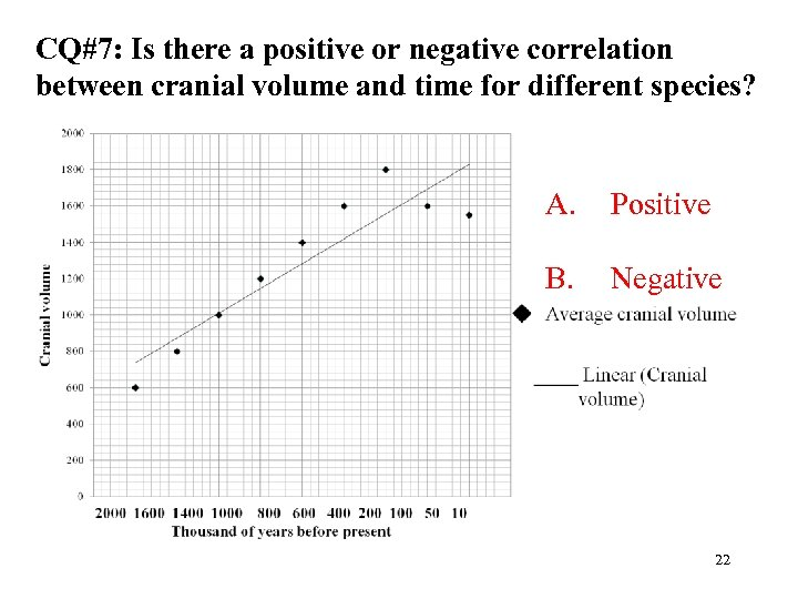 CQ#7: Is there a positive or negative correlation between cranial volume and time for