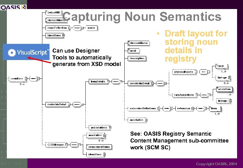 Capturing Noun Semantics Can use Designer Tools to automatically generate from XSD model •