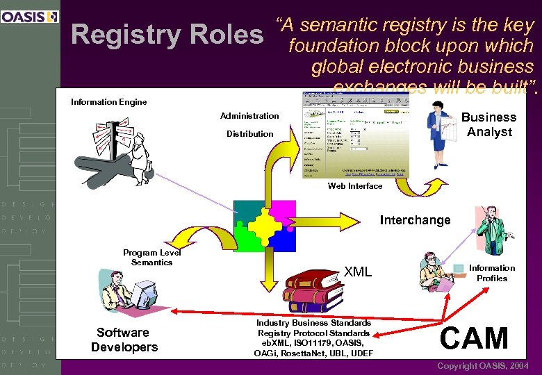 "Registry Roles Information Engine ""A semantic registry is the key foundation block upon which"