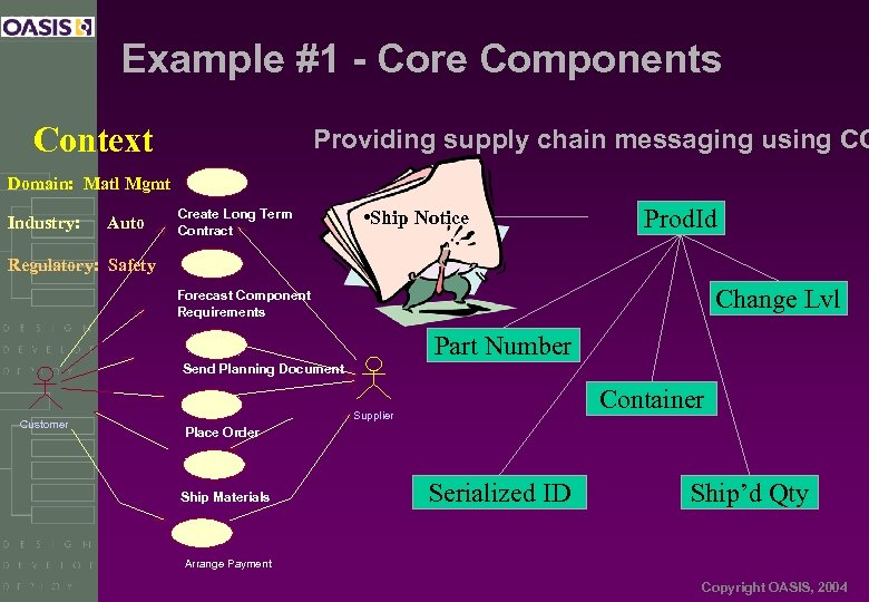 Example #1 - Core Components Context Providing supply chain messaging using CC Domain: Matl