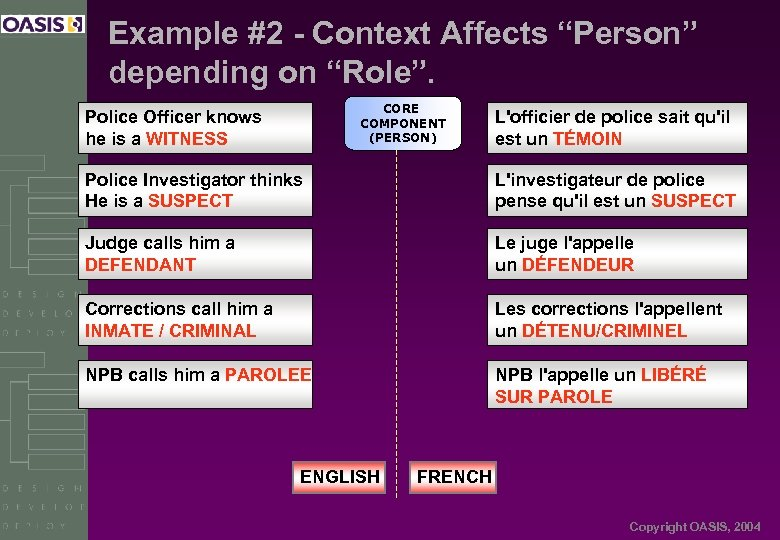 "Example #2 - Context Affects ""Person"" depending on ""Role"". CORE COMPONENT (PERSON) Police Officer"