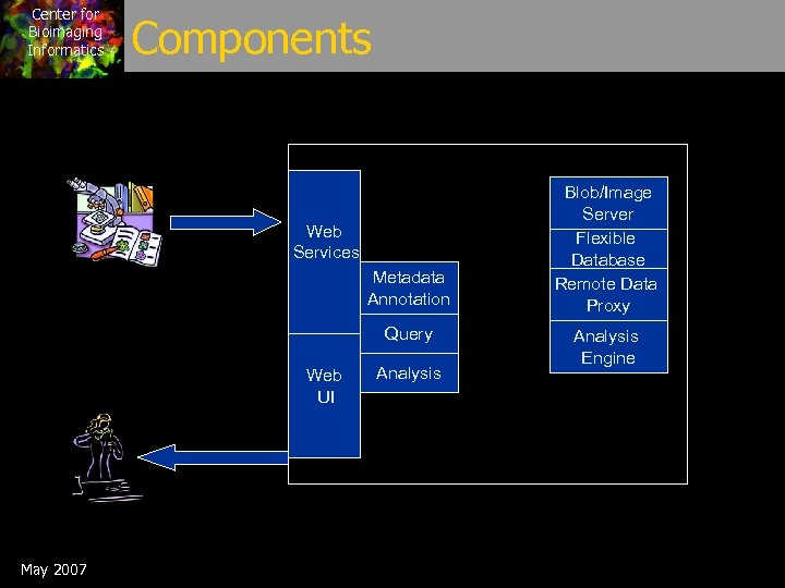 Center for Bioimaging Informatics Components Web Services Metadata Annotation Query Web UI May 2007