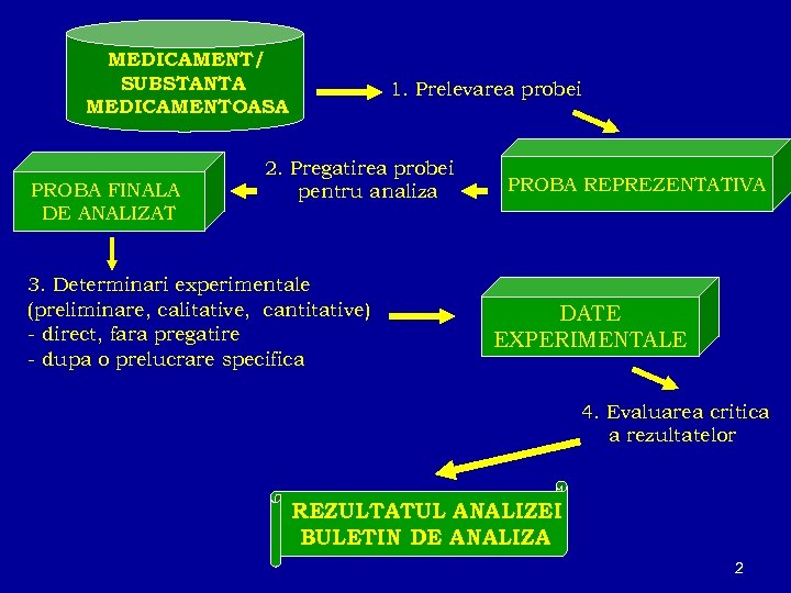 MEDICAMENT/ SUBSTANTA MEDICAMENTOASA PROBA FINALA DE ANALIZAT 1. Prelevarea probei 2. Pregatirea probei pentru