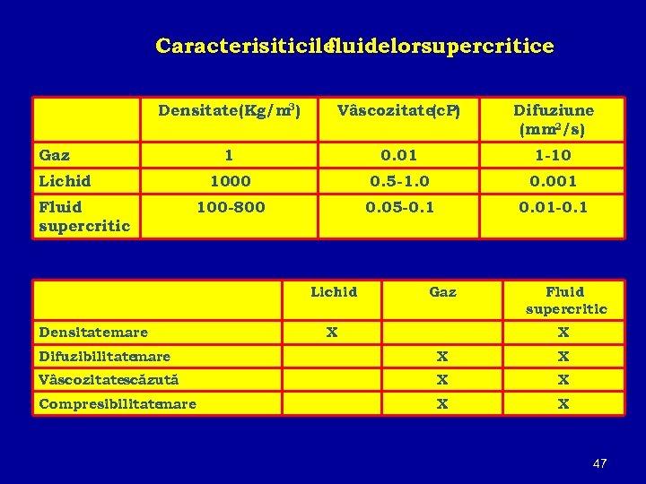 Caracterisiticile fluidelorsupercritice 3 Densitate(Kg/m ) Vâscozitate(c. P) Difuziune (mm 2/s) 1 0. 01 1