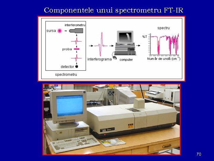 Componentele unui spectrometru FT-IR 70