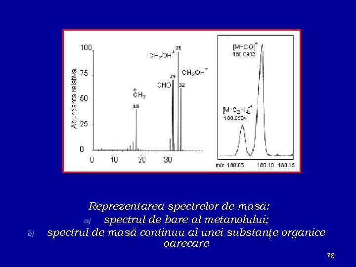 b) Reprezentarea spectrelor de masă: a) spectrul de bare al metanolului; spectrul de masă