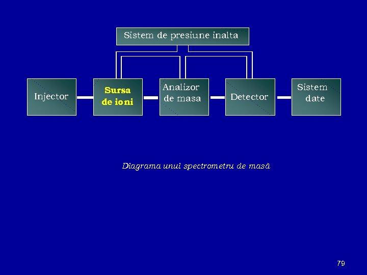 Sistem de presiune inalta Injector Sursa de ioni Analizor de masa Detector Sistem date