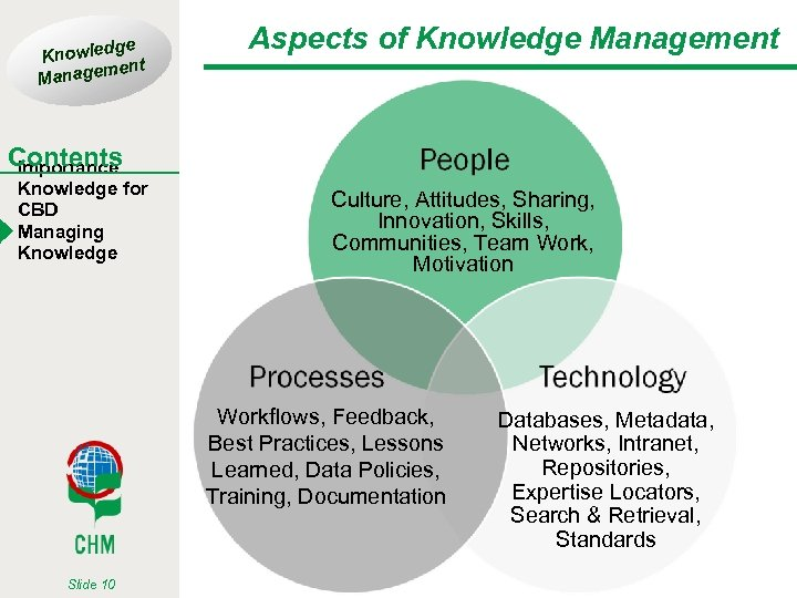 ge Knowled t men Manage Aspects of Knowledge Management Contents Importance Knowledge for CBD