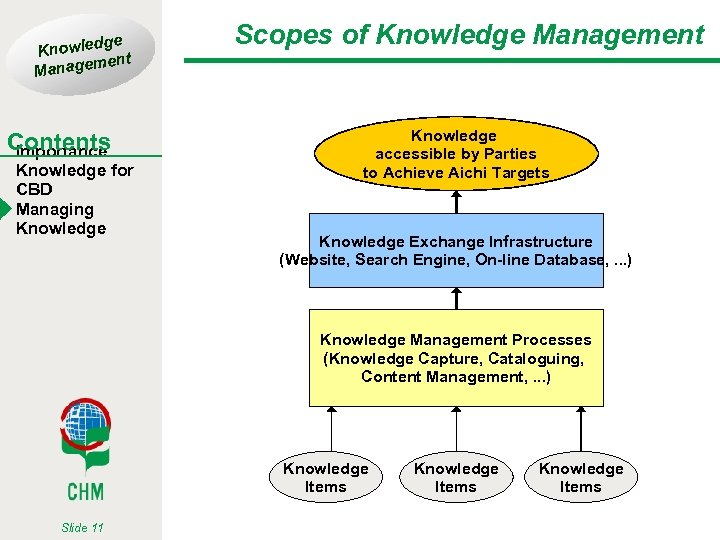ge Knowled t men Manage Contents Importance Knowledge for CBD Managing Knowledge Scopes of