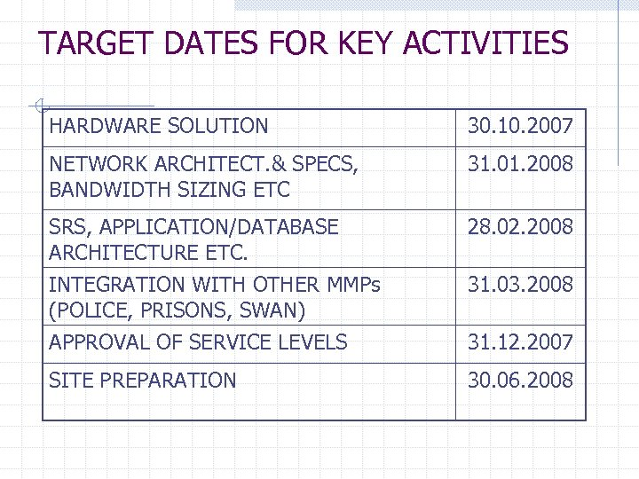 TARGET DATES FOR KEY ACTIVITIES HARDWARE SOLUTION 30. 10. 2007 NETWORK ARCHITECT. & SPECS,