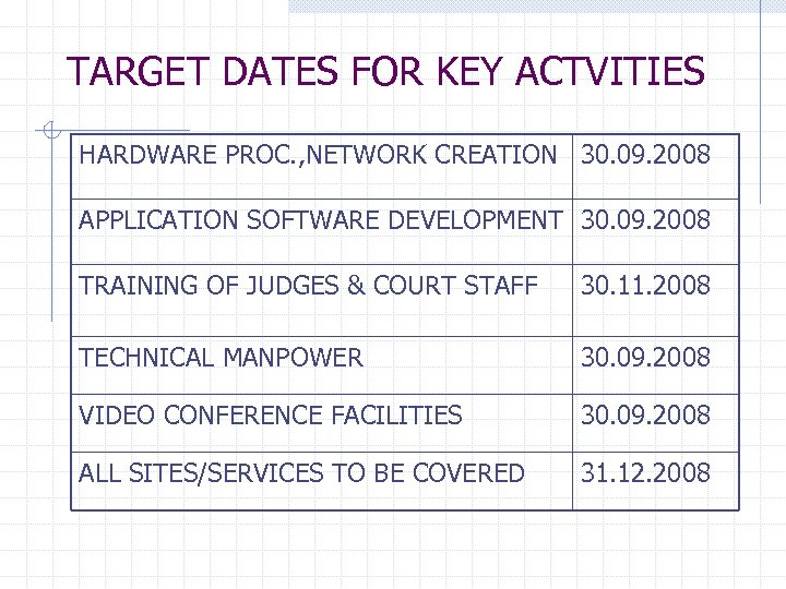 TARGET DATES FOR KEY ACTVITIES HARDWARE PROC. , NETWORK CREATION 30. 09. 2008 APPLICATION