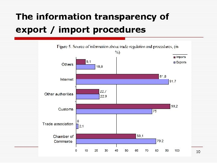 The information transparency of export / import procedures 10