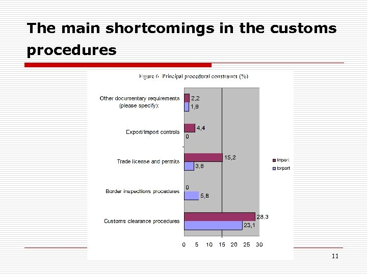 The main shortcomings in the customs procedures 11