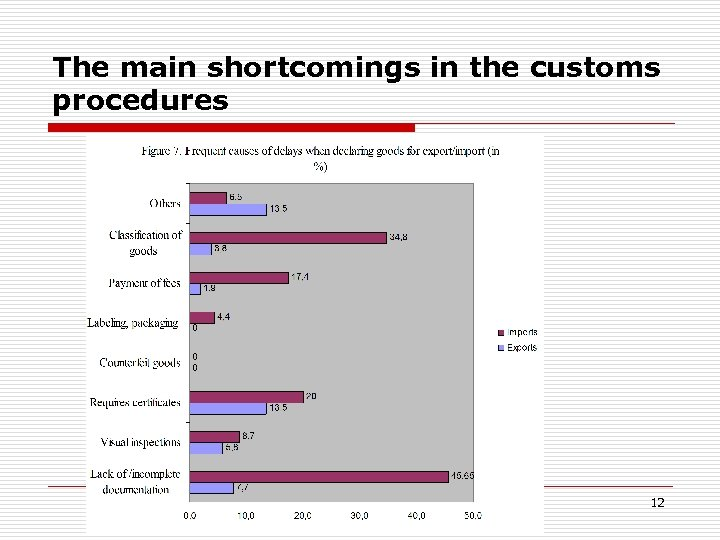 The main shortcomings in the customs procedures 12