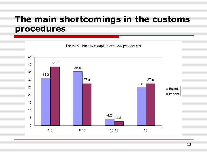 The main shortcomings in the customs procedures 13