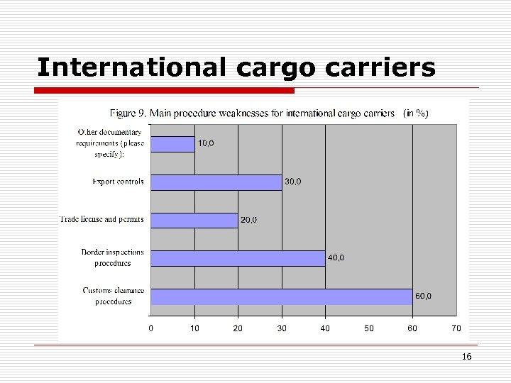 International cargo carriers 16