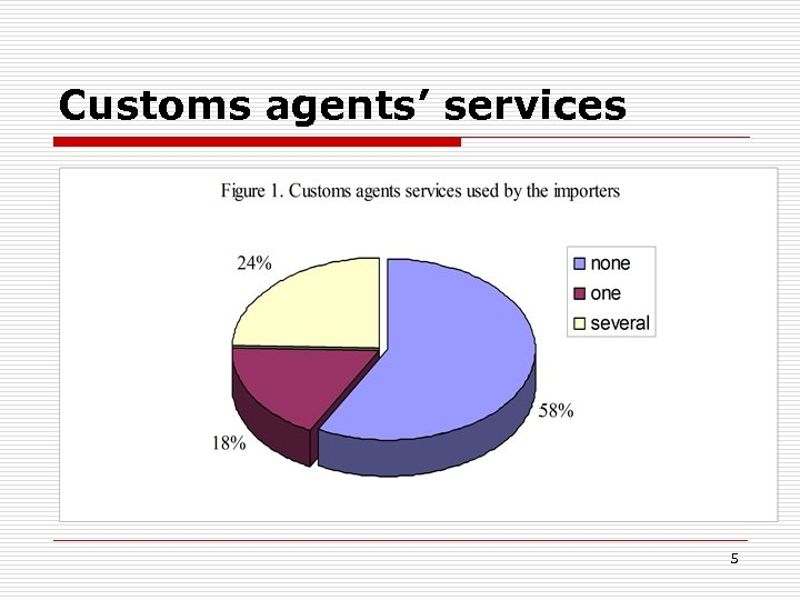 Customs agents' services 5