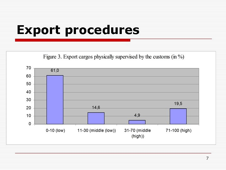 Export procedures 7