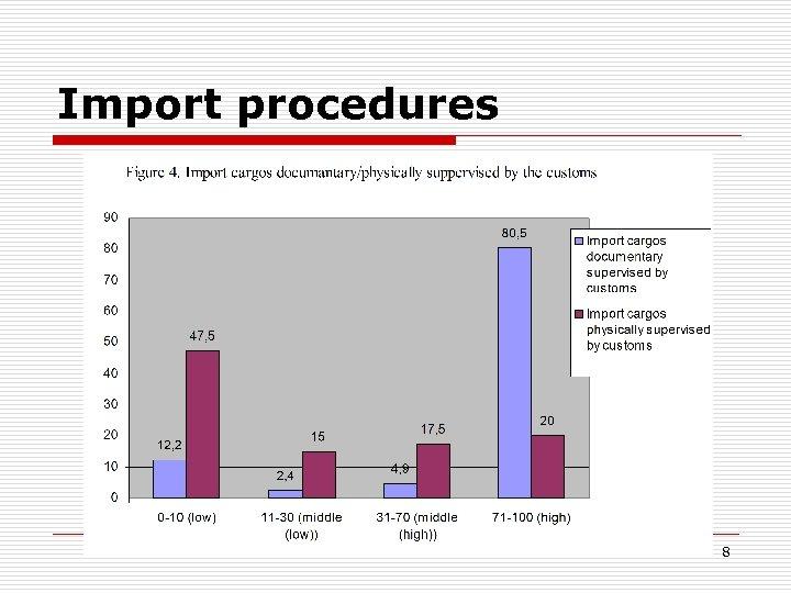 Import procedures 8