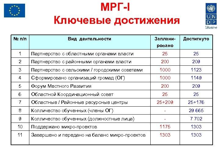 МРГ-I Ключевые достижения № п/п Вид деятельности Запланировано Достигнуто 1 Партнерство с областными органами