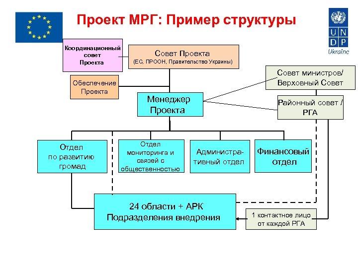 Проект МРГ: Пример структуры Координационный совет Проекта Обеспечение Проекта Отдел по развитию громад Совет