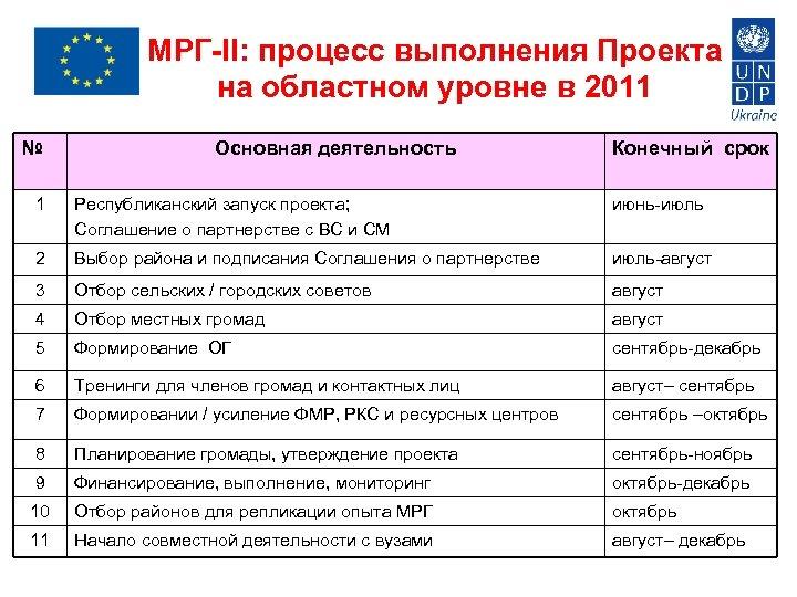 МРГ-II: процесс выполнения Проекта на областном уровне в 2011 № Основная деятельность Конечный срок