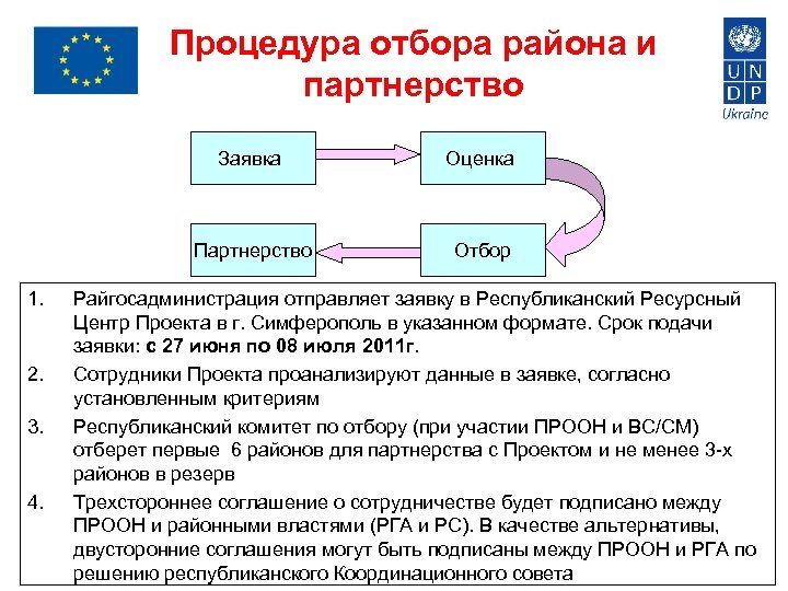 Процедура отбора района и партнерство Заявка Партнерство 1. 2. 3. 4. Оценка Отбор Райгосадминистрация