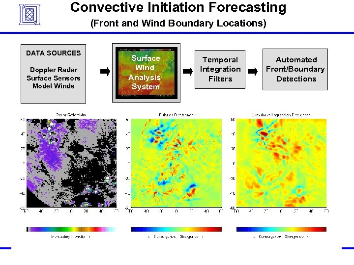 Convective Initiation Forecasting (Front and Wind Boundary Locations) DATA SOURCES Doppler Radar Surface Sensors