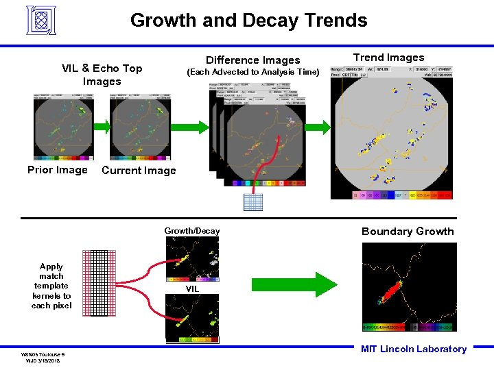 Growth and Decay Trends Difference Images VIL & Echo Top Images Prior Image (Each