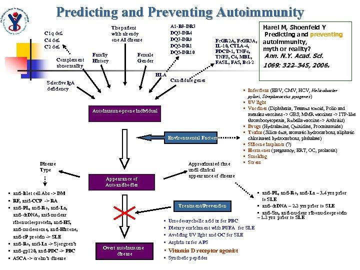Predicting and Preventing Autoimmunity C 1 q def. C 4 def. C 2 def.