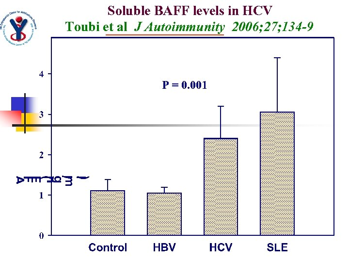 Soluble BAFF levels in HCV Toubi et al J Autoimmunity 2006; 27; 134 -9