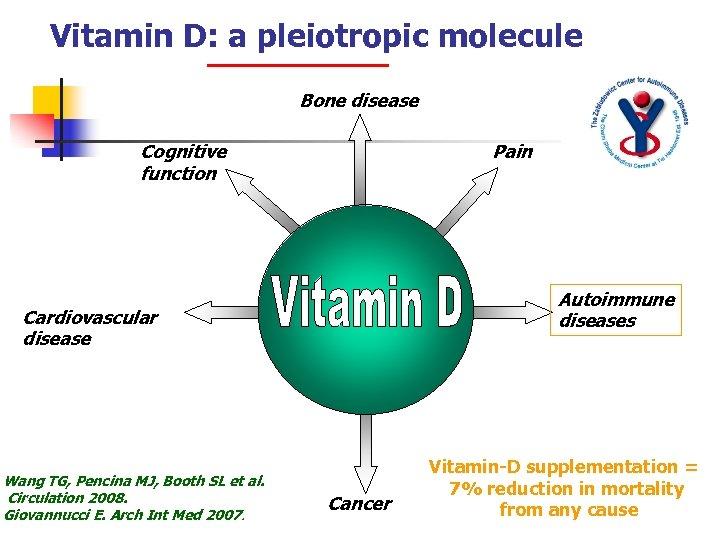 Vitamin D: a pleiotropic molecule Bone disease Cognitive function Pain Autoimmune diseases Cardiovascular disease