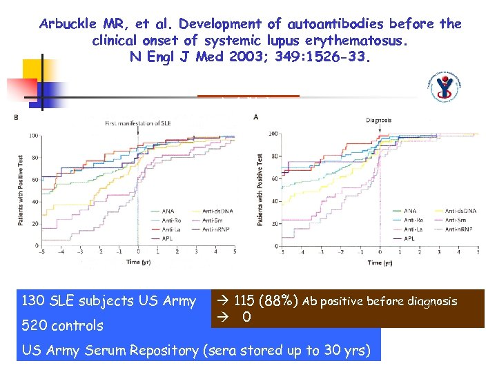 Arbuckle MR, et al. Development of autoantibodies before the clinical onset of systemic lupus