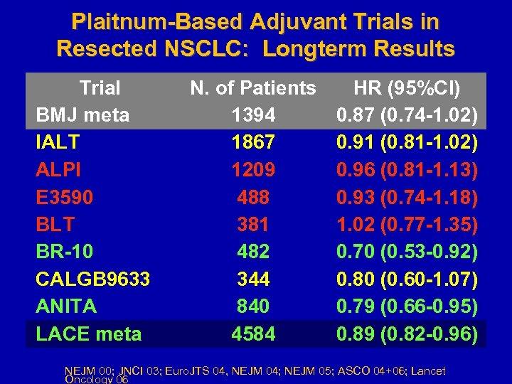 Plaitnum-Based Adjuvant Trials in Resected NSCLC: Longterm Results Trial BMJ meta IALT ALPI E