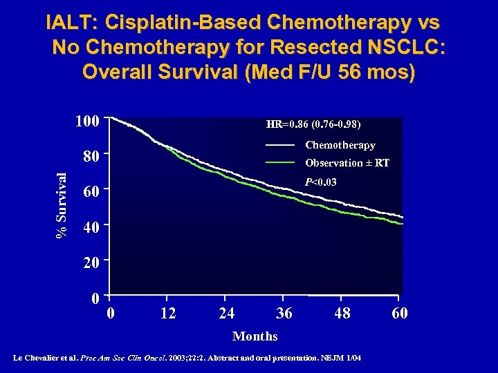IALT: Cisplatin-Based Chemotherapy vs No Chemotherapy for Resected NSCLC: Overall Survival (Med F/U 56