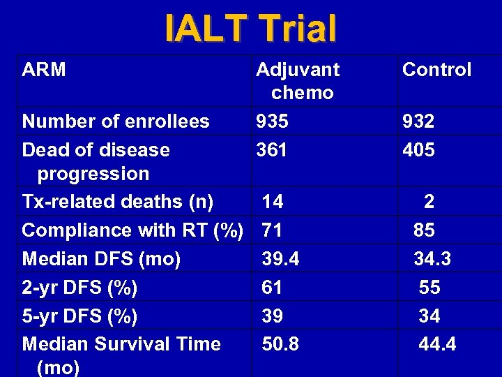 IALT Trial ARM Number of enrollees Dead of disease progression Tx-related deaths (n) Compliance